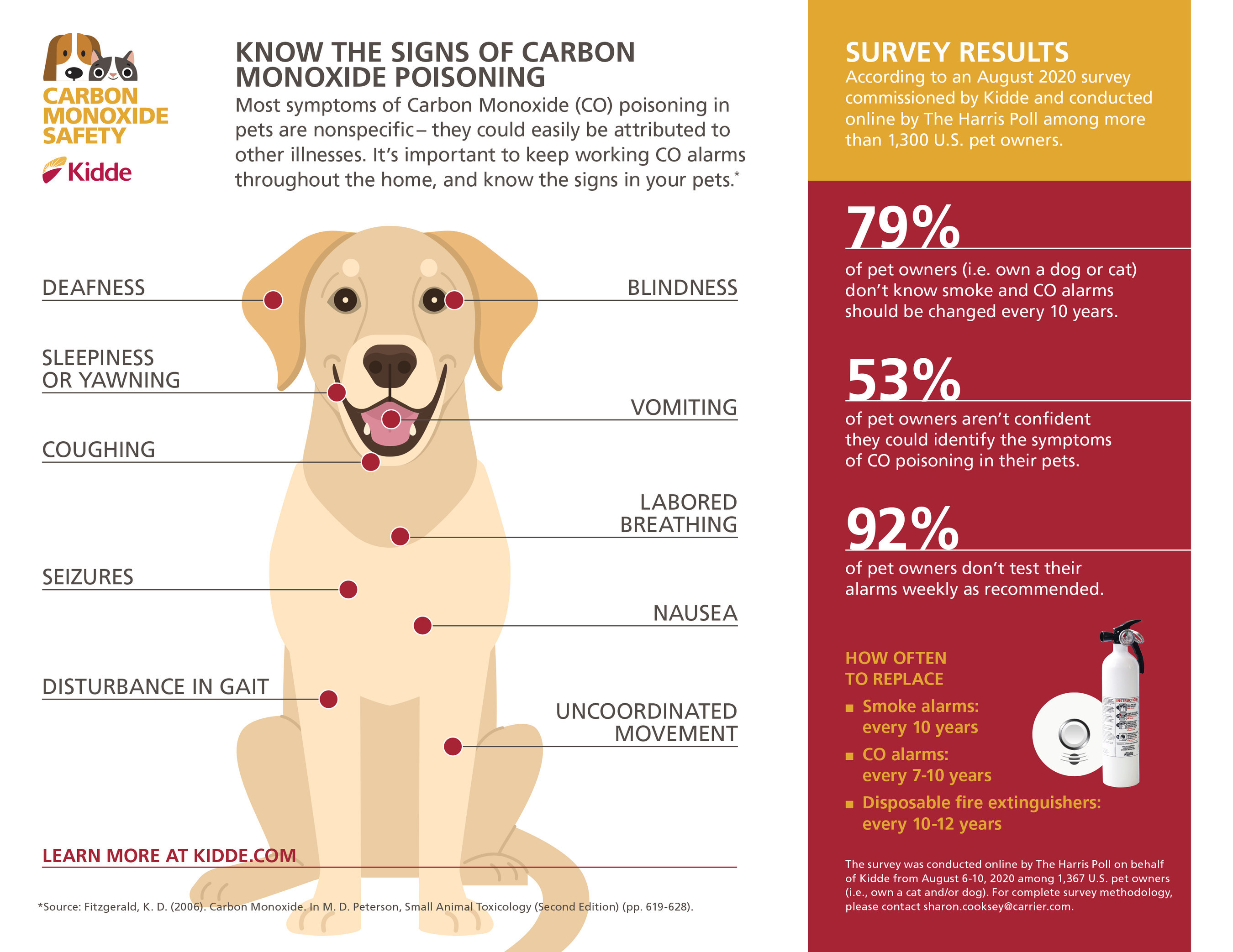 carbon monoxide poisoning tips, pets, dogs, cats